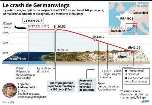 Crash de l'A320 de Germanwings