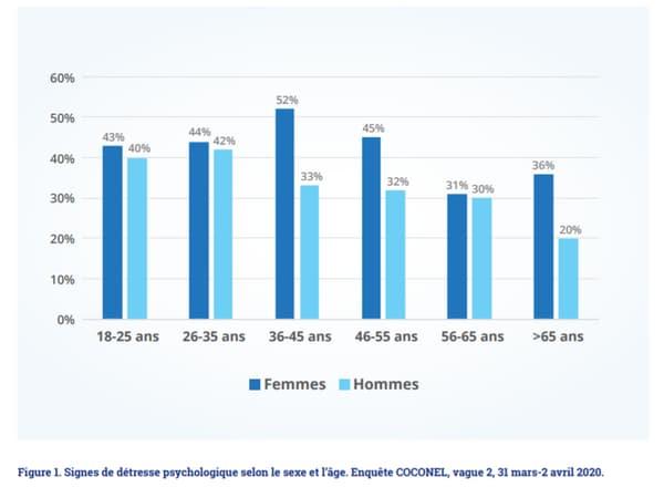 Coronavirus: le confinement a un impact fort sur le santé mentale des Français