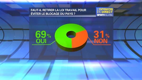 69% des Français se disent favorables au retrait du projet de loi Travail pour éviter un blocage du pays, selon un sondage Elabe pour BFMTV publié ce mercredi.