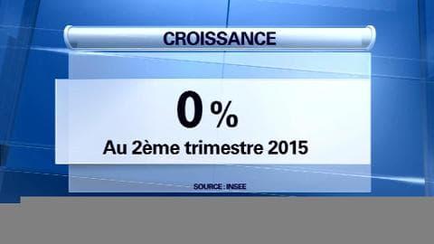 Pas de croissance au deuxième trimestre en France, Valls reste optimiste