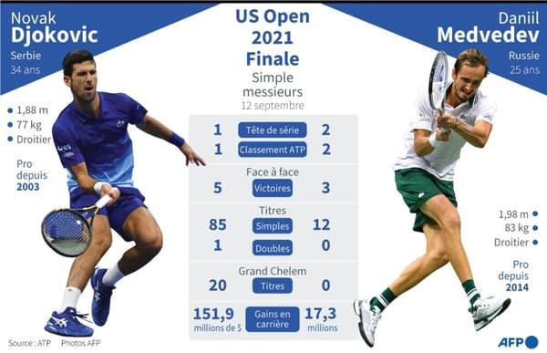 Finale du simple messieurs à l'US Open 2021 Novak Djokovic vs Daniil Medvedev, statistiques