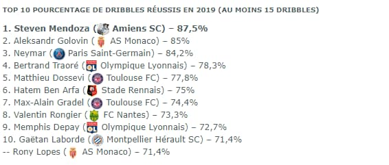 Dribbles Ligue 1