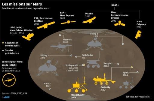 Satellites et sondes explorant la planète Mars