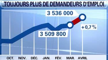 Le nombre d'inscriptions à Pôle emploi a encore augmenté en avril