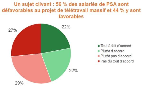 Une majorité de 56% des salariés de PSA sondés sont opposés à une généralisation massive du télétravail.