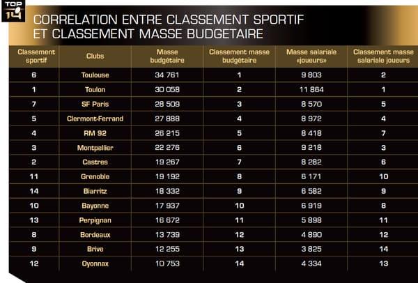 Le classement de la masse budgétaire des clubs du Top 14 en fonction de leur classement sportif.