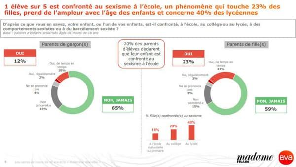 Le sondage sur les actes sexistes à l'école