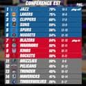 NBA : Jazz, 76ers, Lakers... Les leaders assurent, les classements et résultats (8 février 10h)