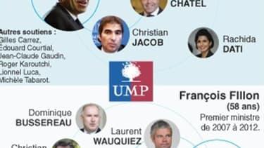 UMP: LE DUEL COPÉ/FILLON