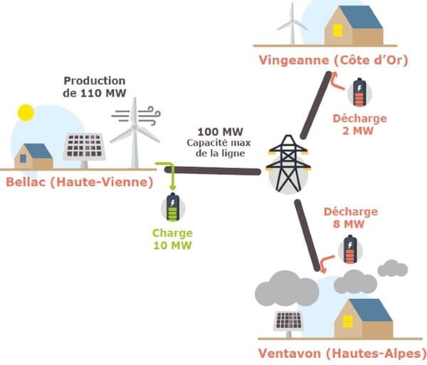RTE lance une expérimentation de stockage d'électricité sur son réseau, appelé RINGO, sur trois sites en France: Vingeanne (Côte d'Or), Bellac (Haute-Vienne) et Ventavon (Hautes-Alpes).