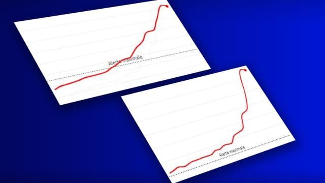 L'augmentation du taux d'incidence à Saint-Etienne.