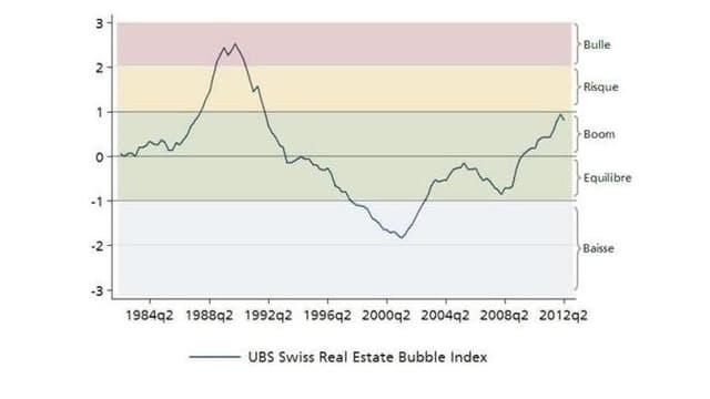 """L'indice reste dans une phase """"de boom"""""""