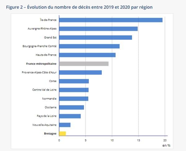 Évolution du nombre de décès entre 2019 et 2020 par région en France métropolitaine