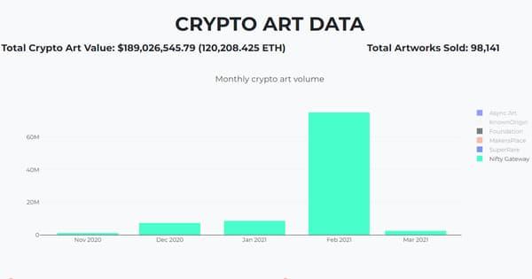 La vente de NFT a connu une explosion en février.