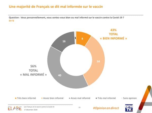 Une majorité de Français se dit mal informée sur le vaccin