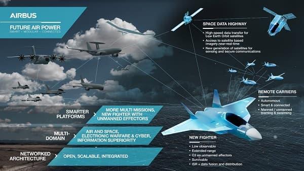 avion de combat du futur (SCAF)