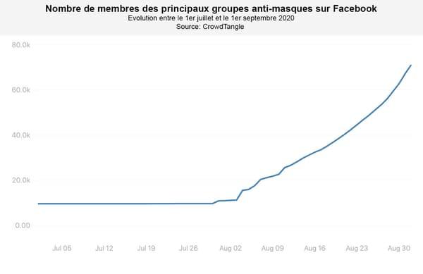 Nombre de membres des principaux groupes anti-masques sur Facebook