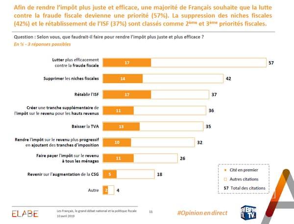 Les mesures fiscales prioritaires des Français