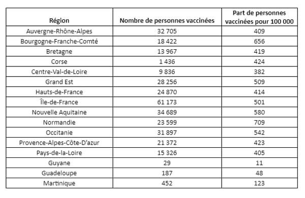 Répartition de la vaccination en France au 14 janvier 2021