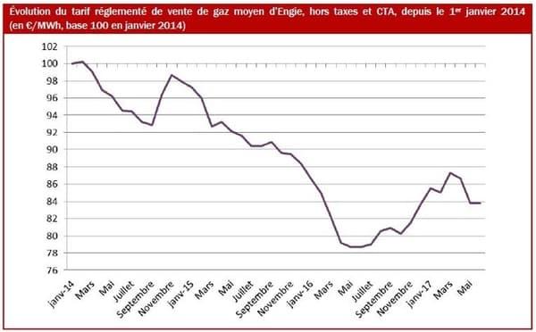 Évolution des prix du gaz depuis le 1er janvier 2014