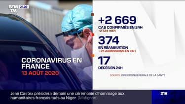 Coronavirus: 2669 cas confirmés de plus en 24h en France