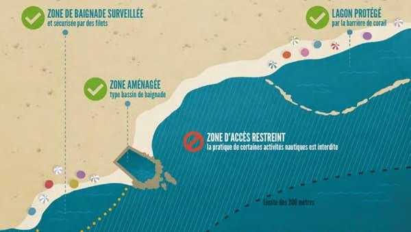 Voici la réglementation maritime actuelle sur l'île de la Réunion.