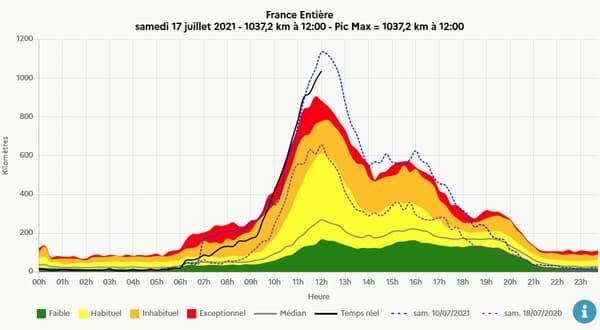 Plus de 1000 km de bouchons en France à midi selon Bison Futé