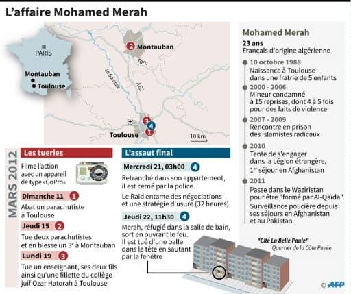 L'affaire Mohamed Merah