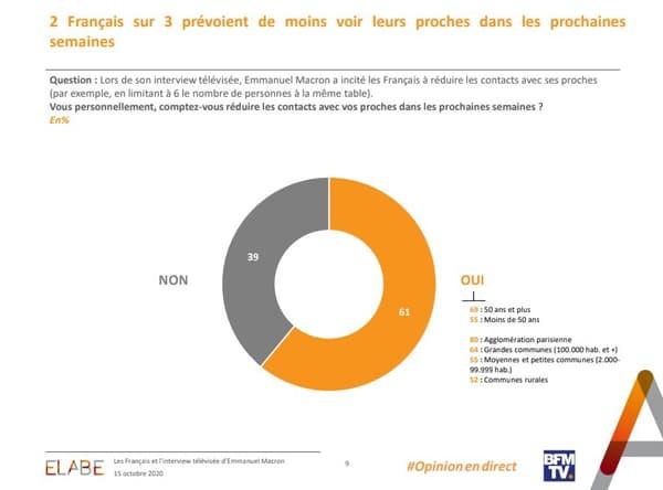 2 Français sur 3 prévoient de moins voir leurs proches dans les prochaines semaines