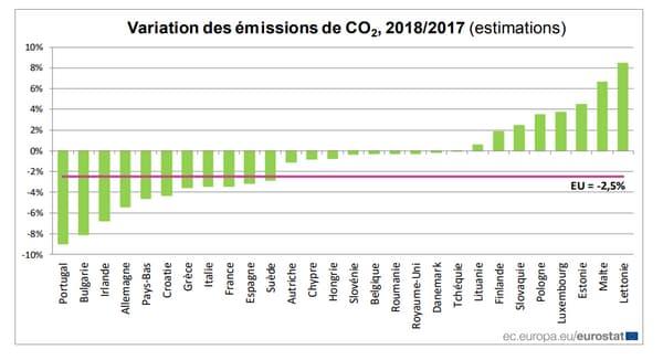 Variation des émissions de CO2 2017/2018 Europe