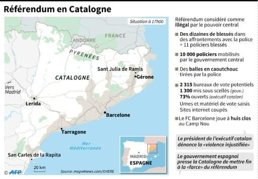 Référendum en Catalogne