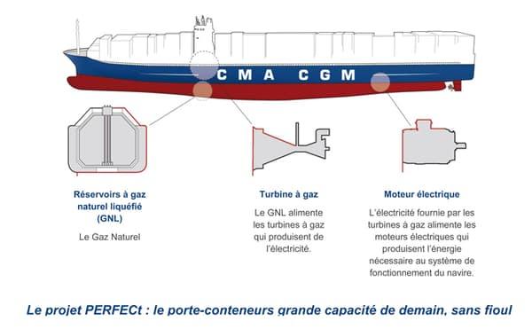 Illustration d'un navire fonctionnant au GNL