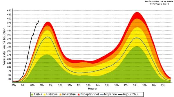 Le trafic est supérieure à la normale en Ile-de-France ce mercredi