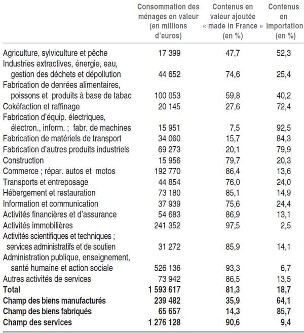 """Contenu en """"made in France"""" et en importation de la consommation effective des ménages en 2015"""