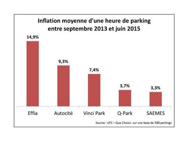 Si les politiques tarifaires des parkings varient d'une ville à l'autre, elles sont également très variables selon les exploitants, estime l'association de consommateurs.