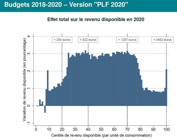 Effet total des trois budgets (2018-2020) sur le revenu disponible des ménages depuis le début du quinquennat