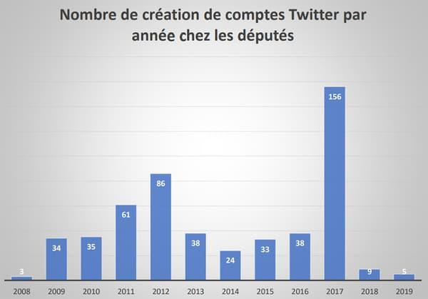 Créations de comptes Twitter par les parlementaires français