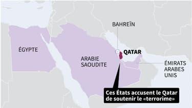 Rupture des relations diplomatiques avec le Qatar