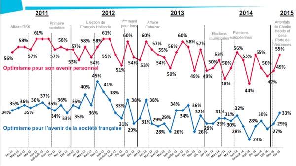 L'évolution de l'optimisme des Français depuis février 2011.