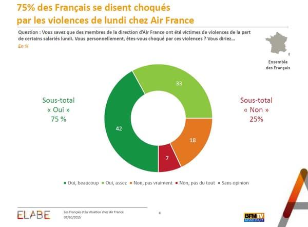 A 75%, nos sondés se déclarent choqués par les violences qui on eu lieu chez Air France.