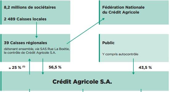 Structure capitalistique du crédit Agricole au 31 décembre 2014