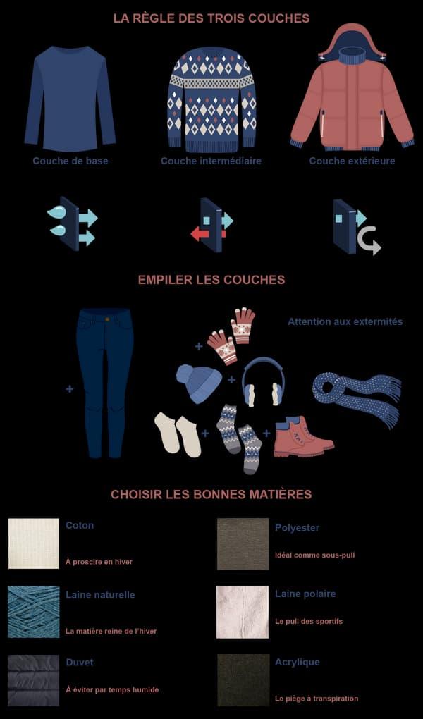Infographie vêtement froid