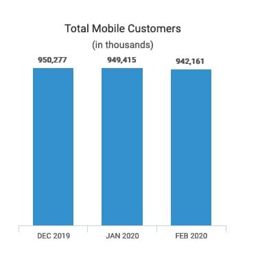 China Mobile a perdu 8 millions d'abonnés mobiles entre décembre et février.