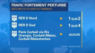 Les prévisions du trafic ce vendredi sur le RER D.