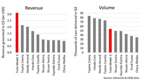 Les graphiques publiés par Tesla sur les livraisons et revenus de sa Model 3 au troisième trimestre.