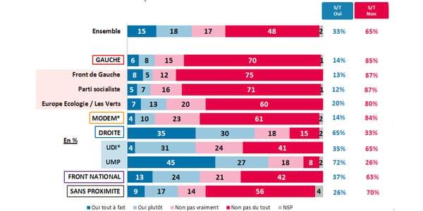 Souhaits de retour de Nicolas Sarkozy selon l'opinion politique.