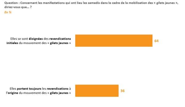 Sondage BFMTV: pour 2 Français sur 3, les manifestations des gilets jaunes ne reflètent plus les revendications initiales