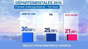 Les résultats partiels communiqués par le ministère de l'Intérieur, lundi matin.