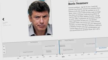 Boris Nemtsov est le 10e opposant russe à avoir trouvé la mort dans des circonstances mystérieuses depuis 2003.