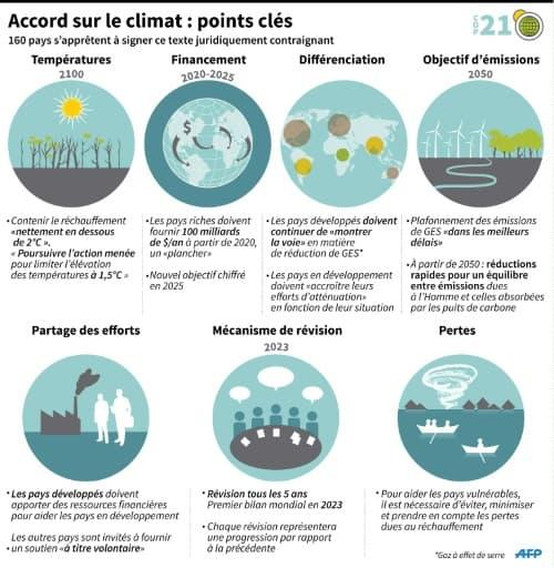 Schéma sur les principaux points de l'accord sur le climat de Paris